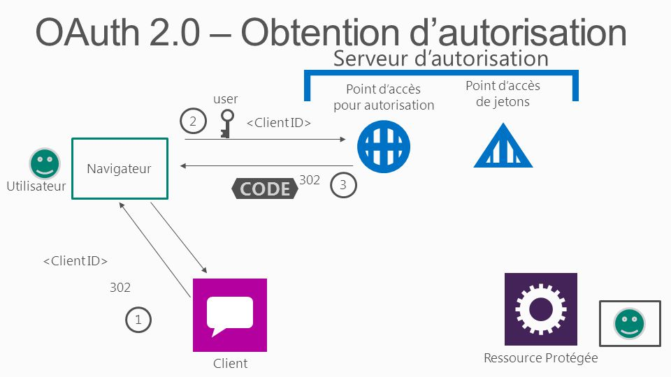 OAuth 2.0 – Obtention d'autorisation