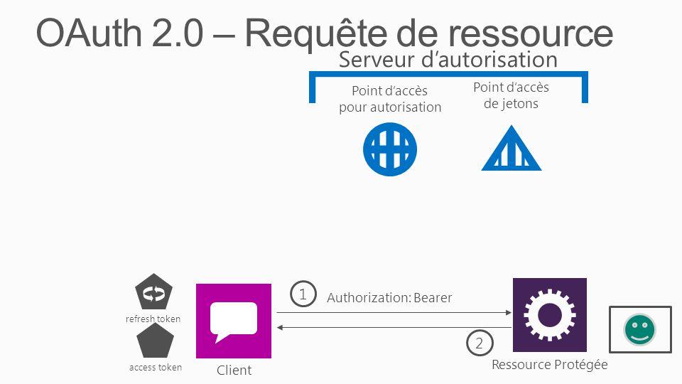 OAuth 2.0 – Requête de ressource