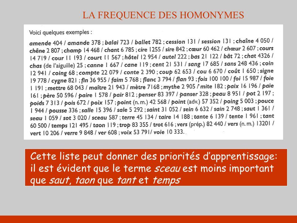 LA FREQUENCE DES HOMONYMES