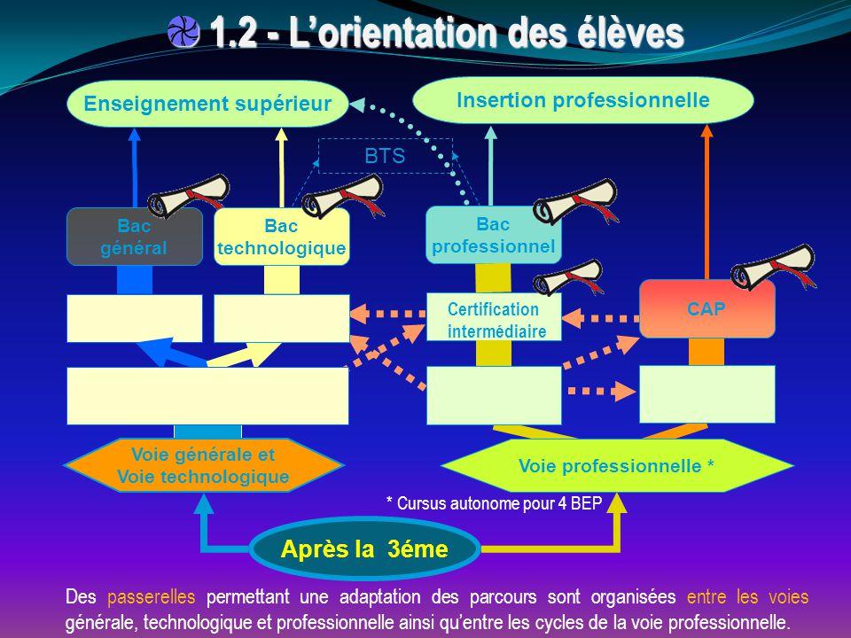 1.2 - L'orientation des élèves