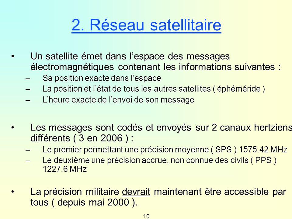 2. Réseau satellitaire Un satellite émet dans l'espace des messages électromagnétiques contenant les informations suivantes :