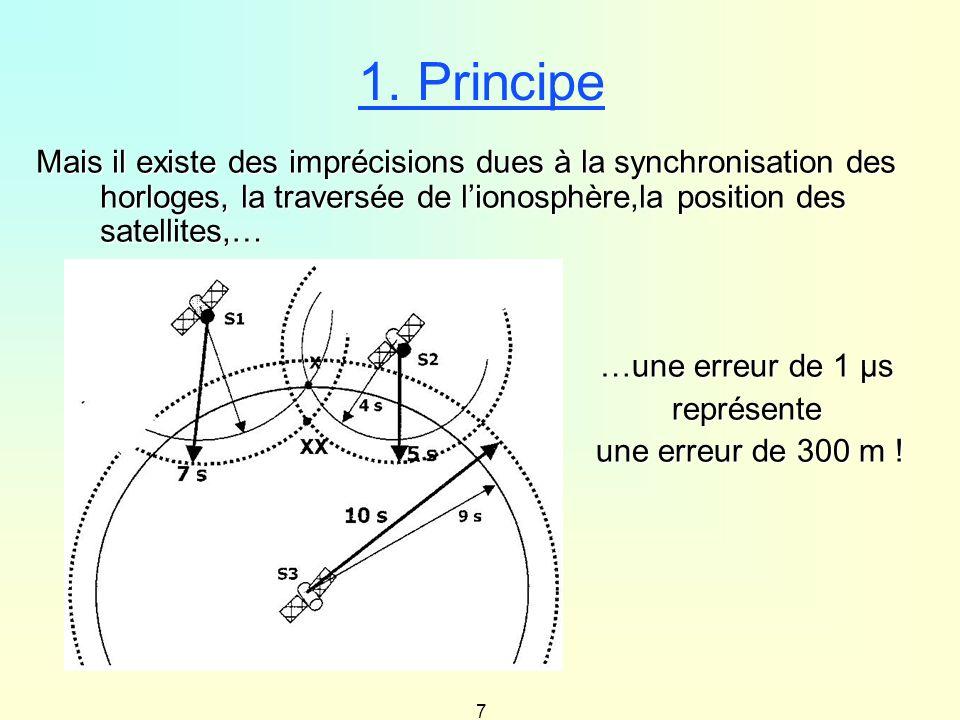 1. Principe Mais il existe des imprécisions dues à la synchronisation des horloges, la traversée de l'ionosphère,la position des satellites,…