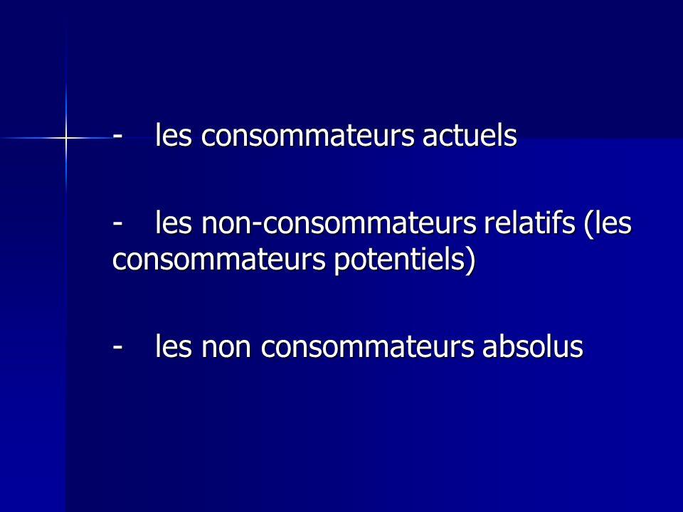 - les consommateurs actuels