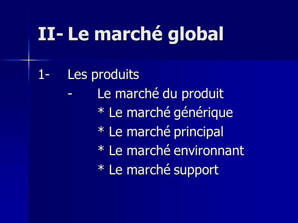 II- Le marché global 1- Les produits - Le marché du produit