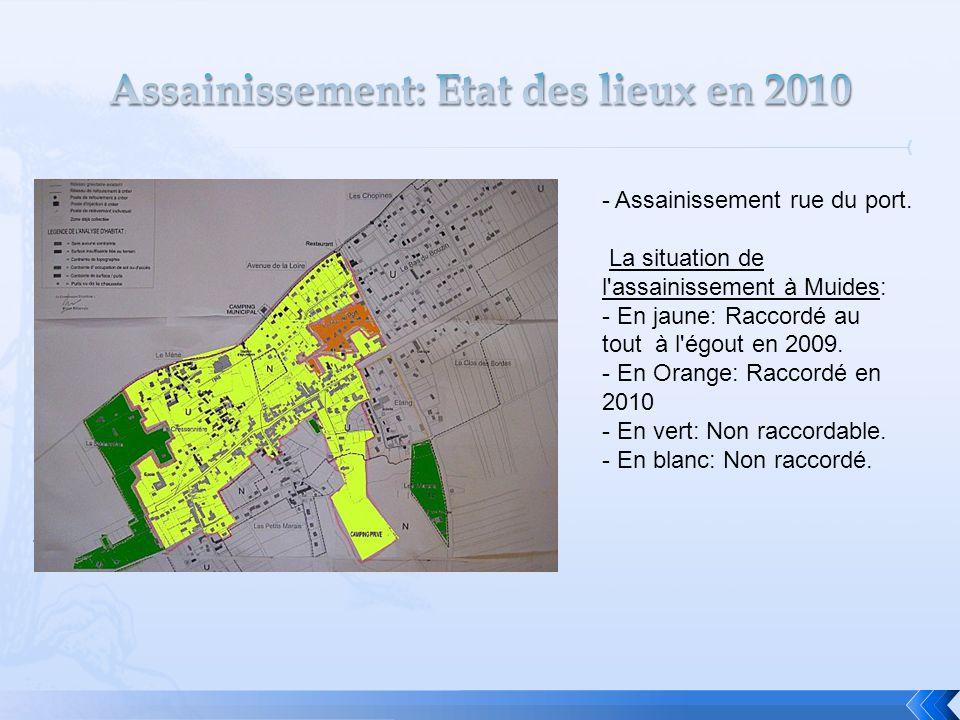 Assainissement: Etat des lieux en 2010