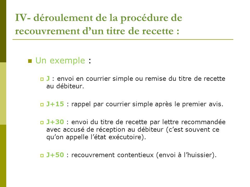 IV- déroulement de la procédure de recouvrement d'un titre de recette :