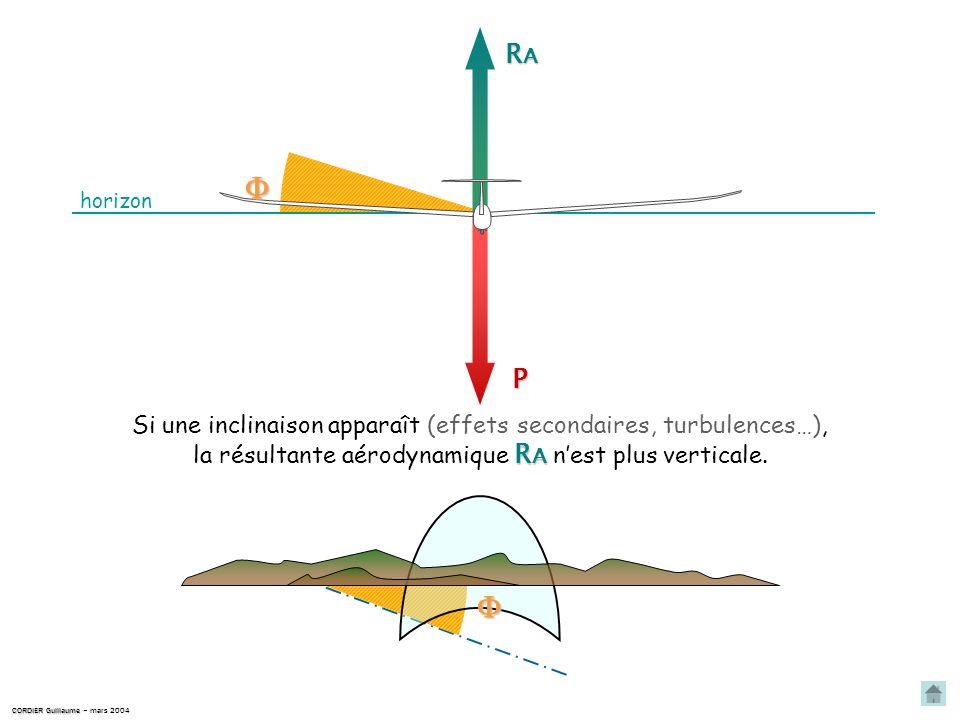 RA horizon. P. Si une inclinaison apparaît (effets secondaires, turbulences…), la résultante aérodynamique RA n'est plus verticale.