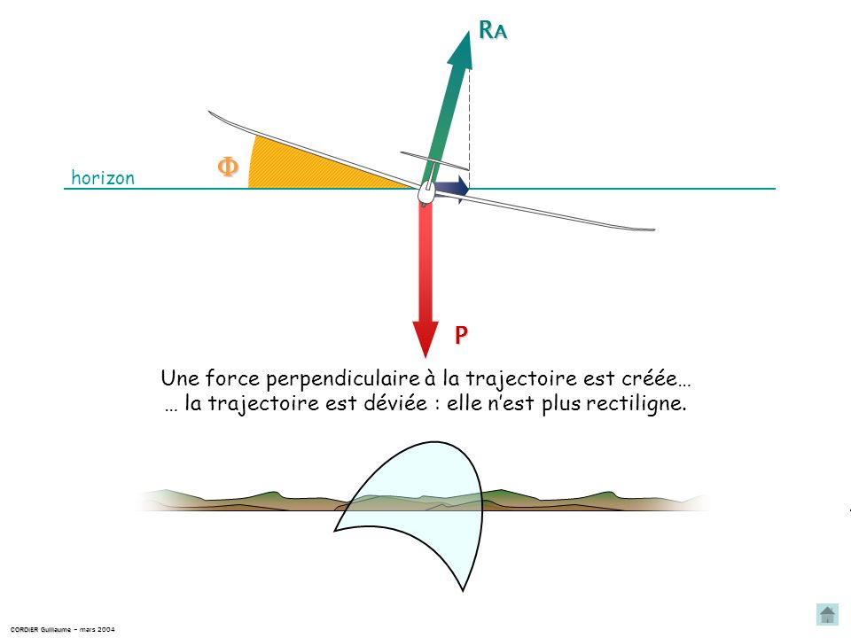  RA P Une force perpendiculaire à la trajectoire est créée…