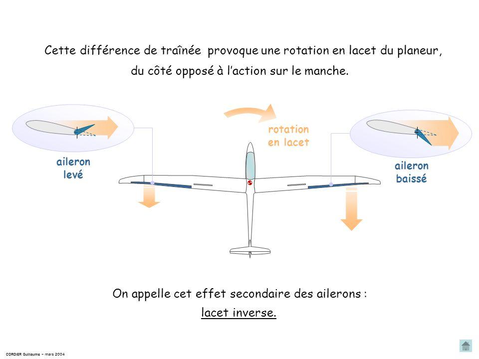 Cette différence de traînée provoque une rotation en lacet du planeur,