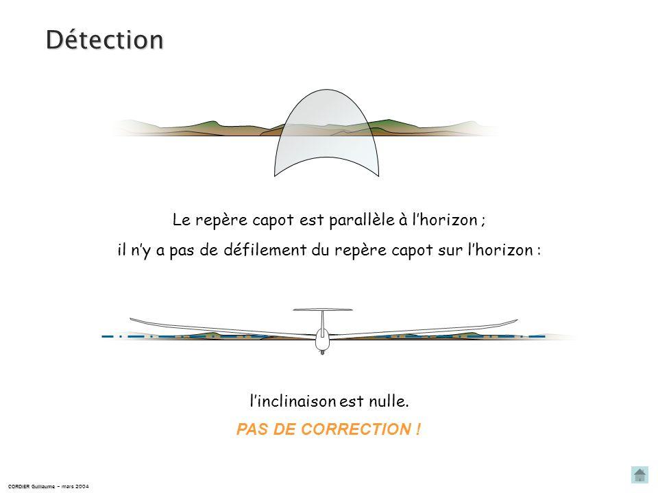 Détection Le repère capot est parallèle à l'horizon ;