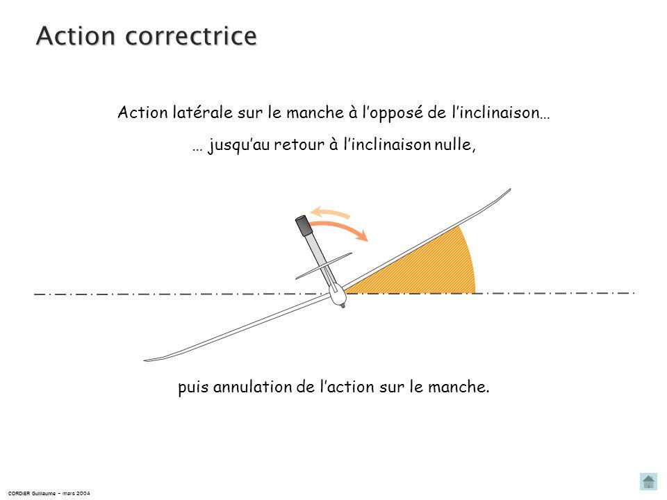Action correctriceAction latérale sur le manche à l'opposé de l'inclinaison… … jusqu'au retour à l'inclinaison nulle,