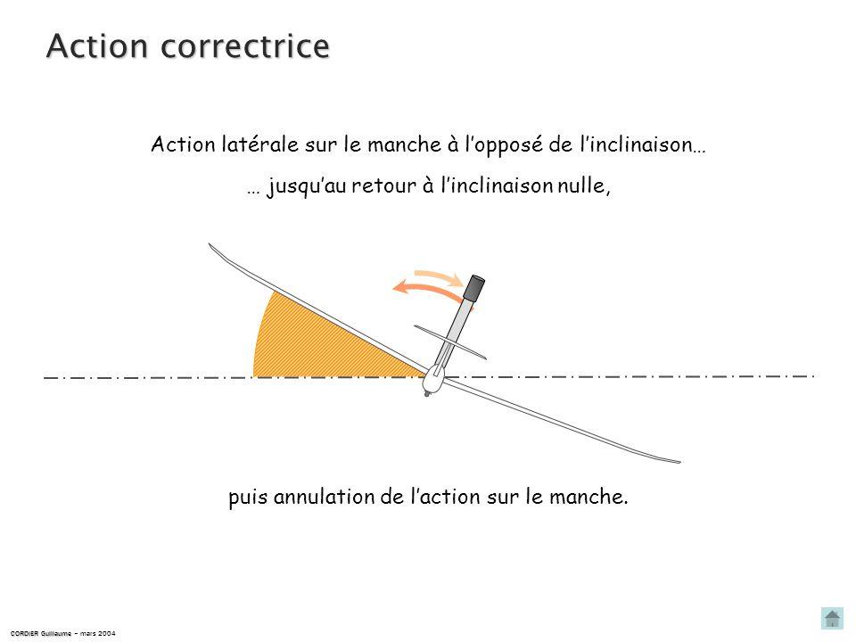 Action correctrice Action latérale sur le manche à l'opposé de l'inclinaison… … jusqu'au retour à l'inclinaison nulle,