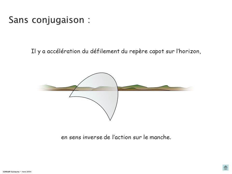 Sans conjugaison :Il y a accélération du défilement du repère capot sur l'horizon, en sens inverse de l'action sur le manche.