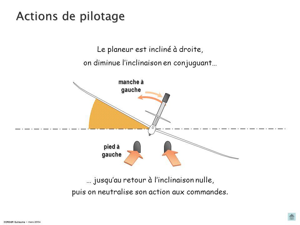 Actions de pilotage Le planeur est incliné à droite,