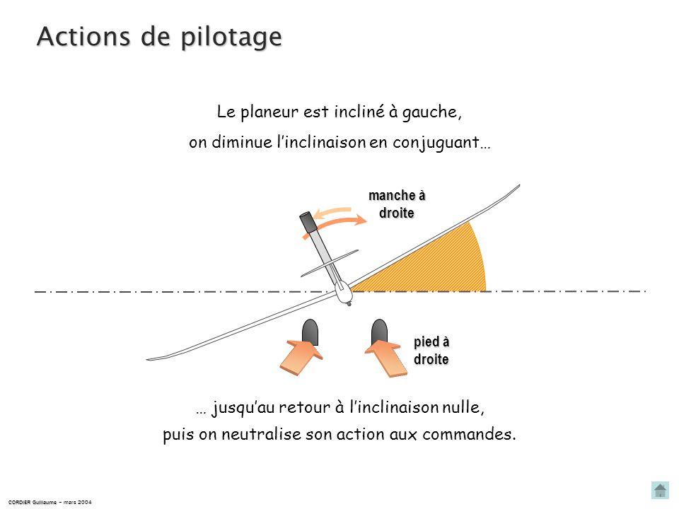 Actions de pilotage Le planeur est incliné à gauche,