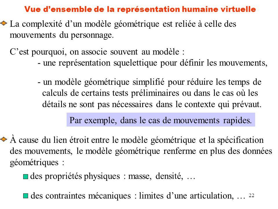 Vue d'ensemble de la représentation humaine virtuelle