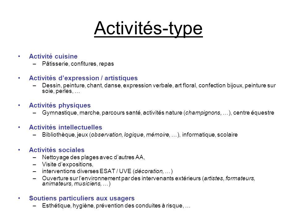 Activités-type Activité cuisine Activités d'expression / artistiques