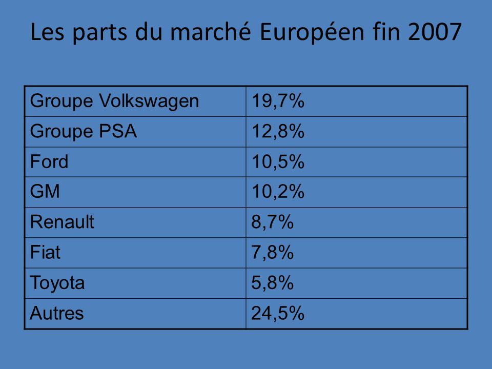 Les parts du marché Européen fin 2007