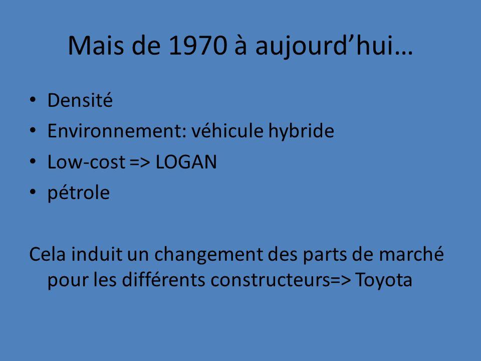 Mais de 1970 à aujourd'hui… Densité Environnement: véhicule hybride