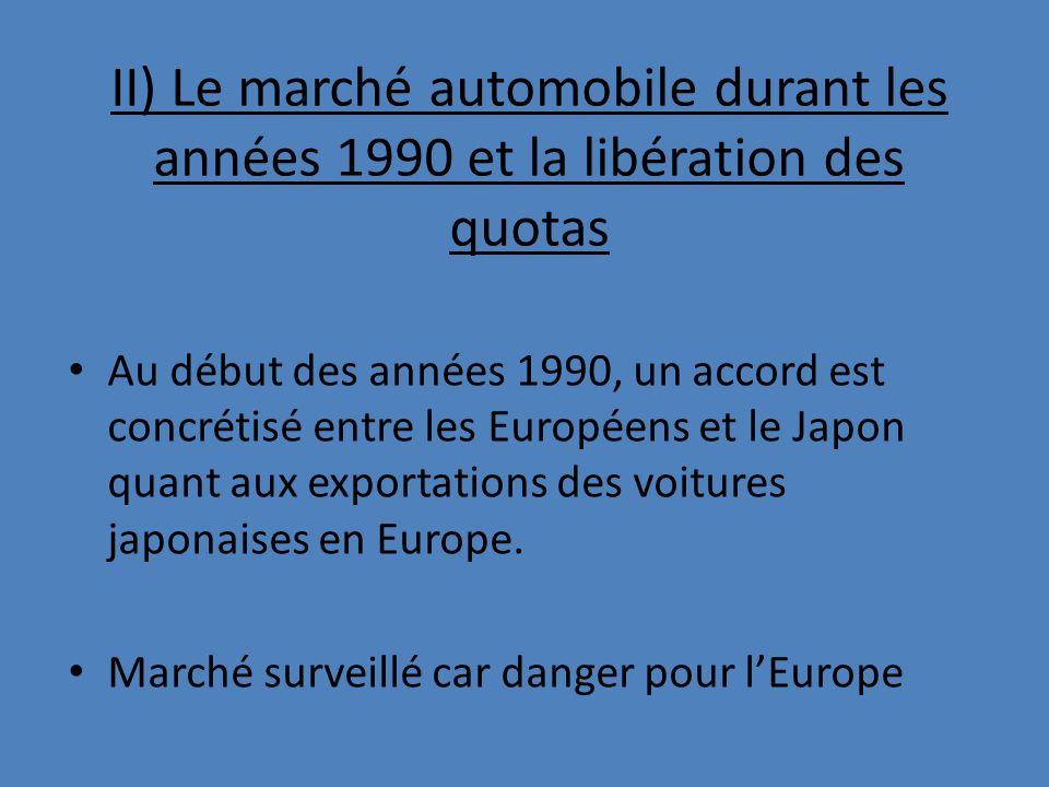 II) Le marché automobile durant les années 1990 et la libération des quotas