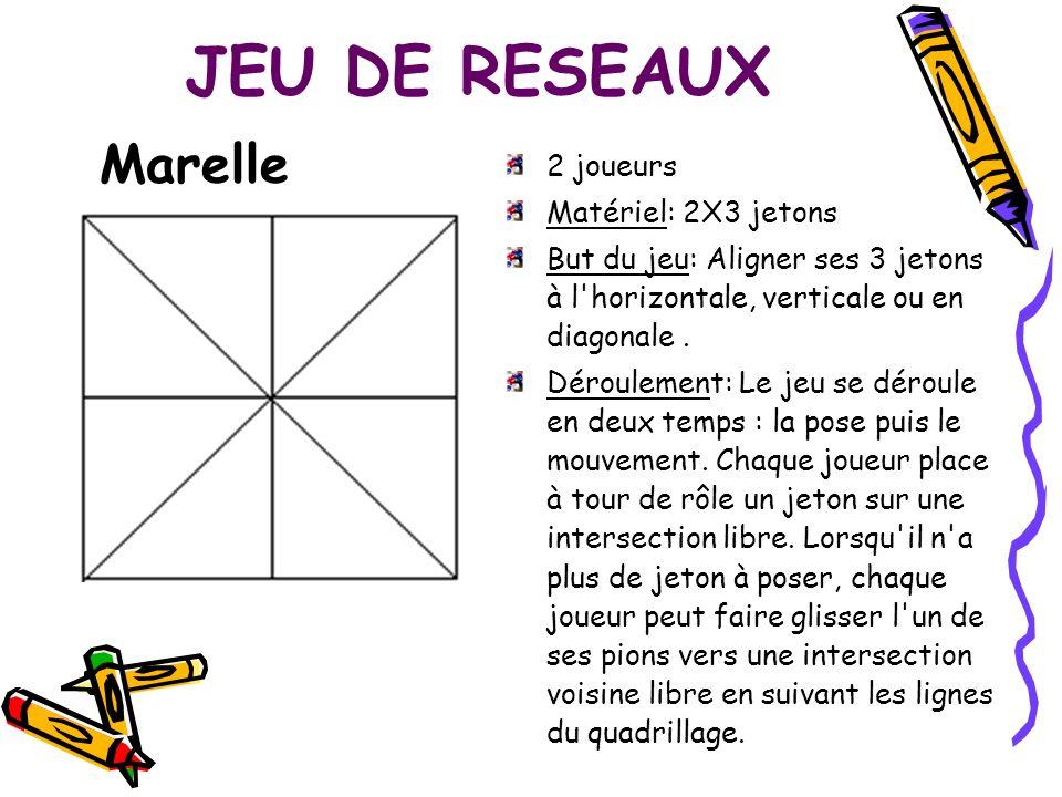 JEU DE RESEAUX Marelle 2 joueurs Matériel: 2X3 jetons