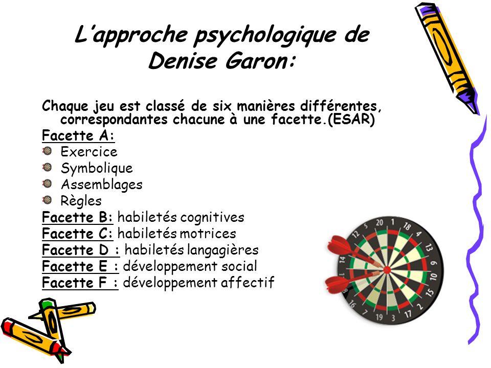 L'approche psychologique de Denise Garon: