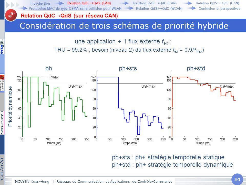 Considération de trois schémas de priorité hybride