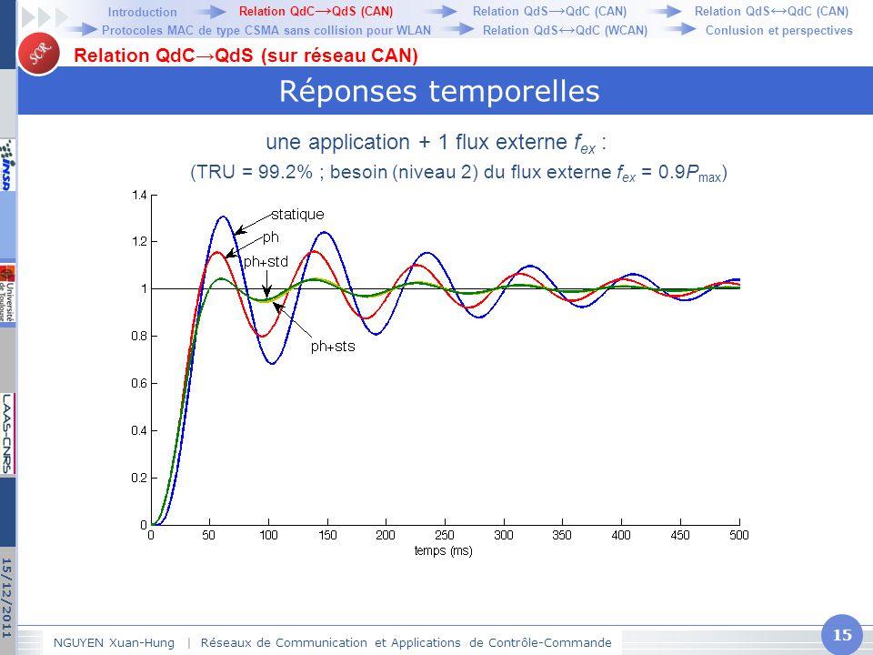 Réponses temporelles une application + 1 flux externe fex :