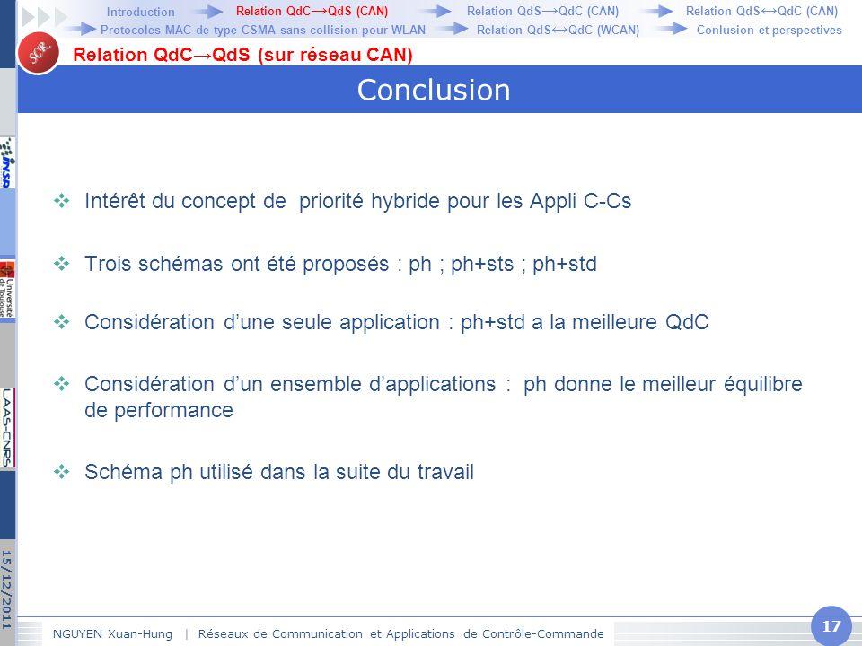 Conclusion Intérêt du concept de priorité hybride pour les Appli C-Cs