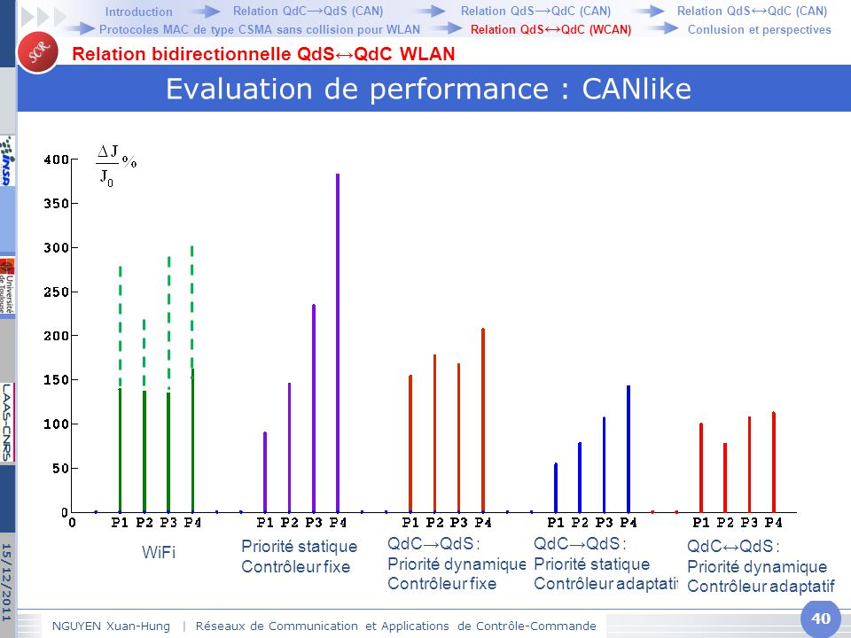 Evaluation de performance : CANlike