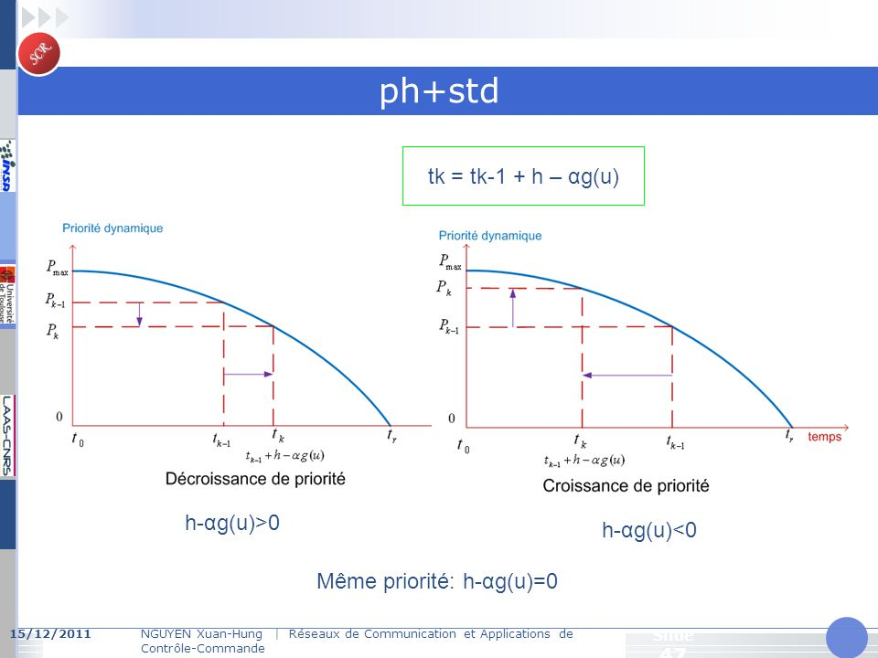 ph+std tk = tk-1 + h – αg(u) h-αg(u)>0 h-αg(u)<0