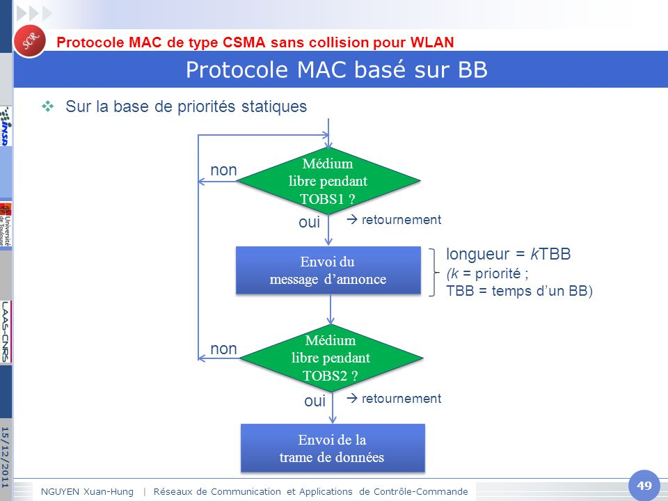 Protocole MAC basé sur BB