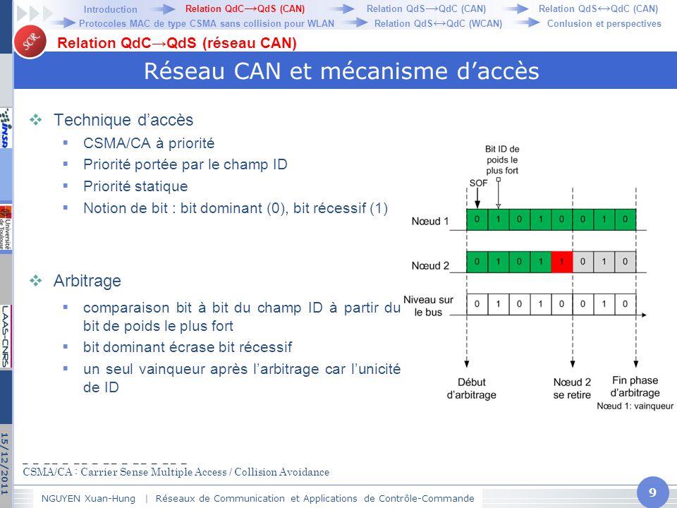 Réseau CAN et mécanisme d'accès