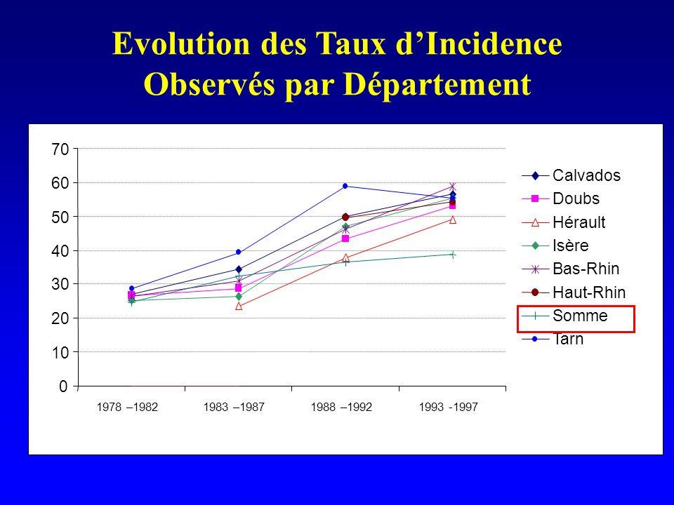 Evolution des Taux d'Incidence Observés par Département