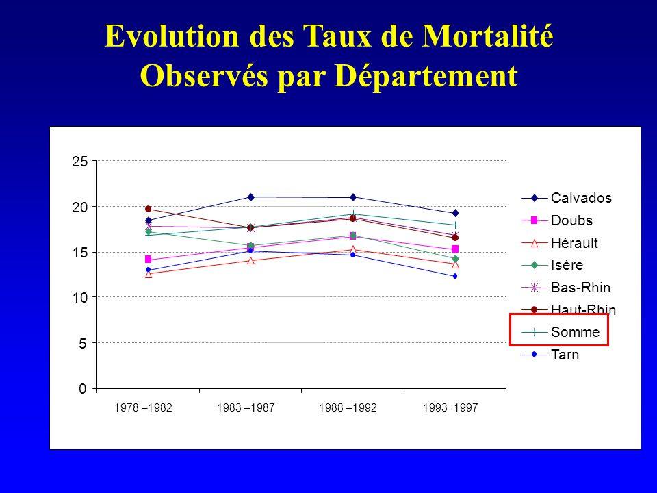 Evolution des Taux de Mortalité Observés par Département