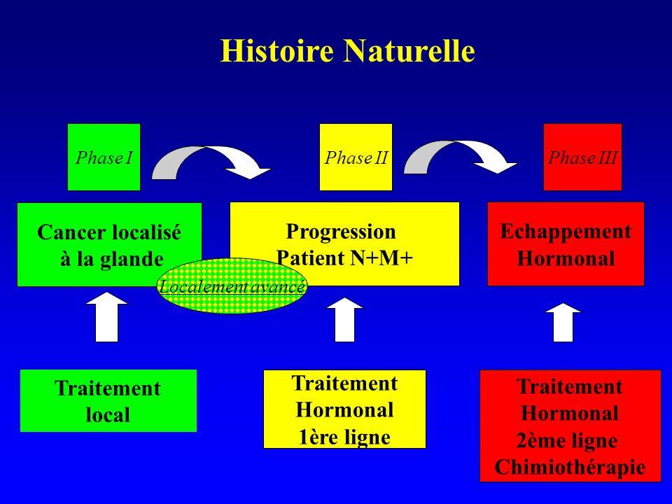 Histoire Naturelle Cancer localisé à la glande Progression