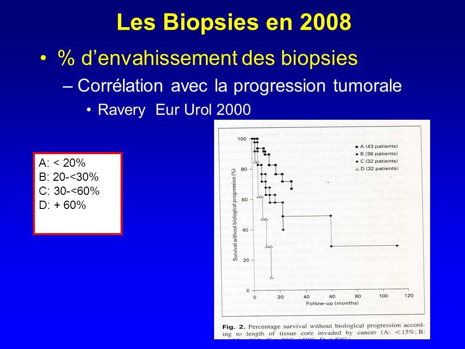 Les Biopsies en 2008 % d'envahissement des biopsies