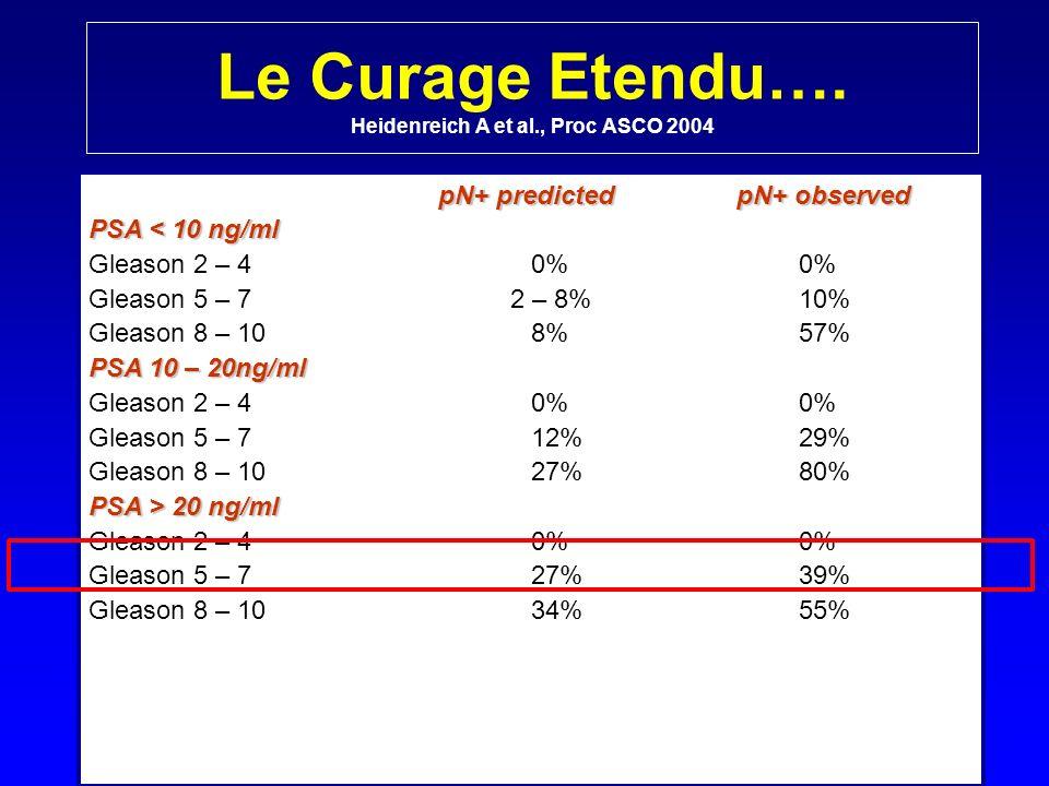 Le Curage Etendu…. Heidenreich A et al., Proc ASCO 2004