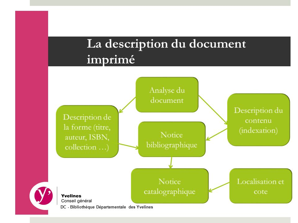 La description du document imprimé