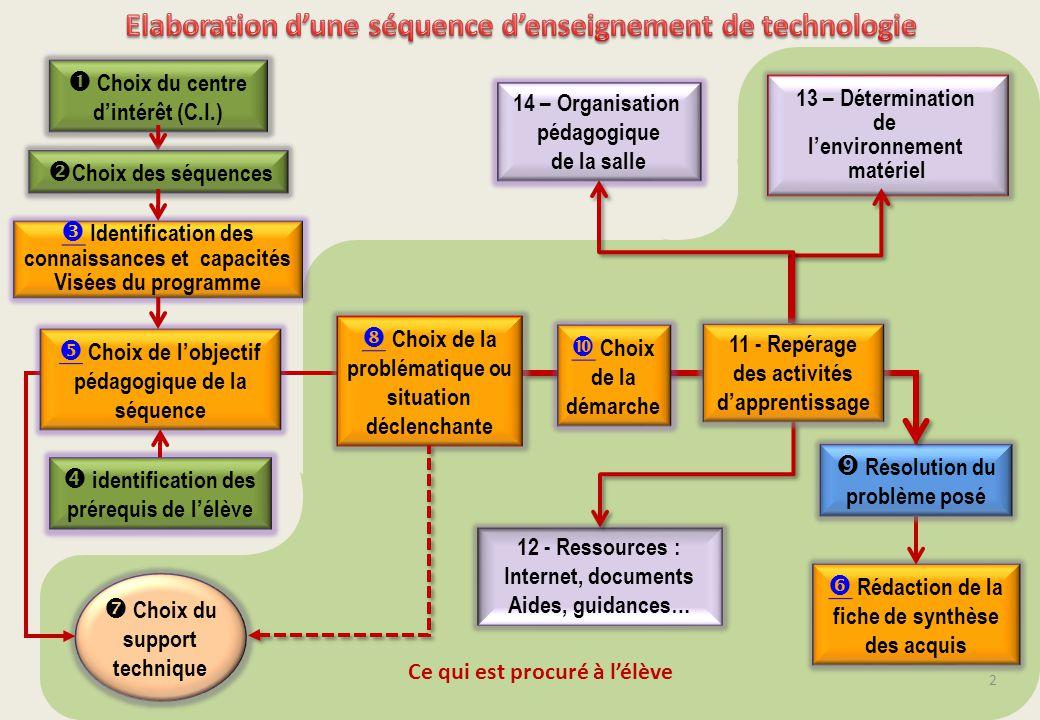 Elaboration d'une séquence d'enseignement de technologie