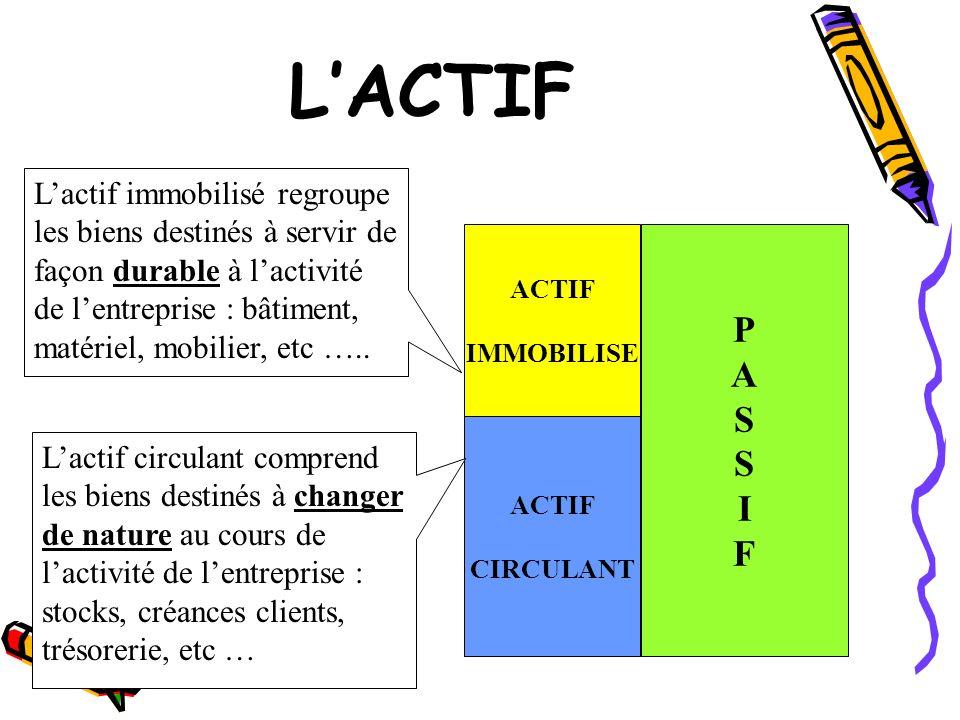 L'ACTIF L'actif immobilisé regroupe les biens destinés à servir de façon durable à l'activité de l'entreprise : bâtiment, matériel, mobilier, etc …..