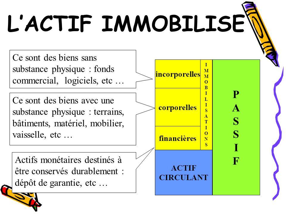 L'ACTIF IMMOBILISE P A S I F
