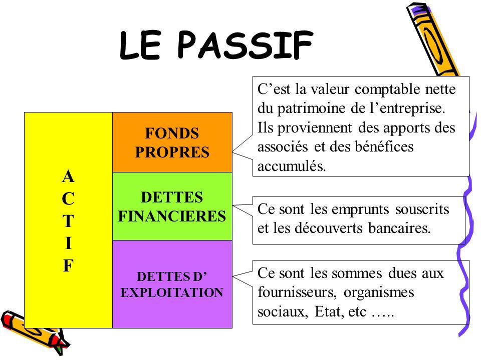 LE PASSIF C'est la valeur comptable nette du patrimoine de l'entreprise. Ils proviennent des apports des associés et des bénéfices accumulés.