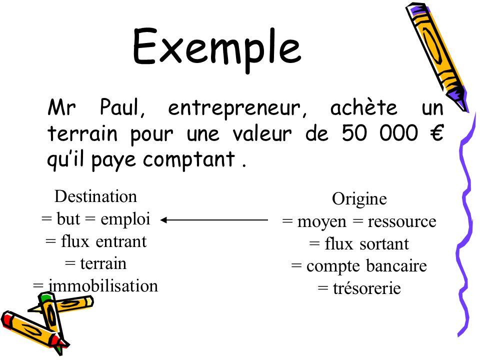 ExempleMr Paul, entrepreneur, achète un terrain pour une valeur de 50 000 € qu'il paye comptant . Destination.