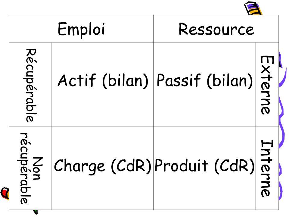 Emploi Ressource Actif (bilan) Passif (bilan) Externe Charge (CdR)