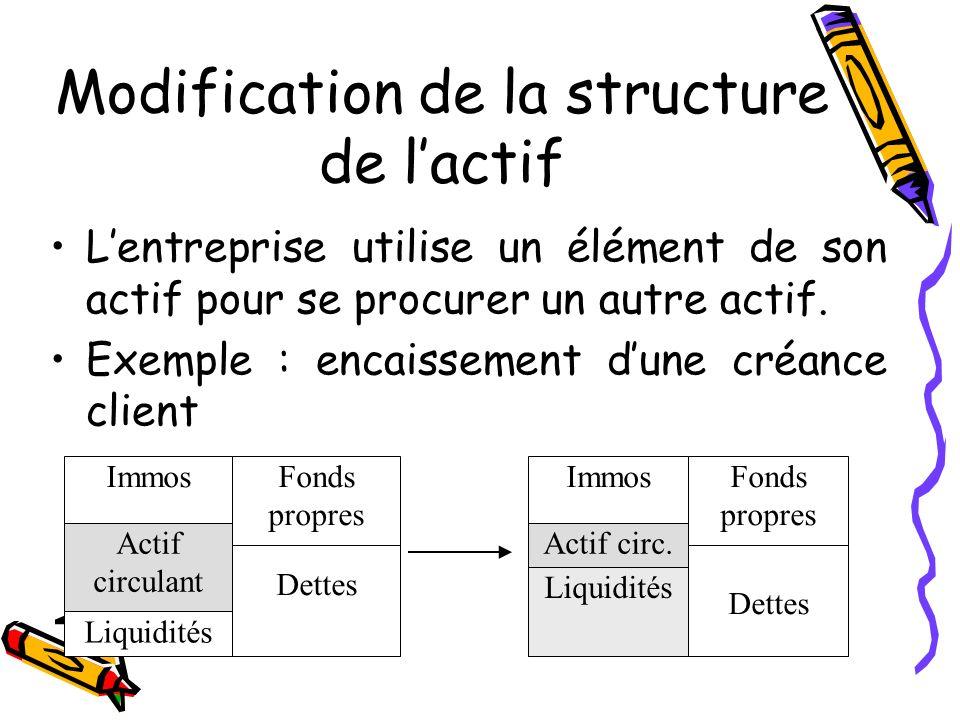 Modification de la structure de l'actif