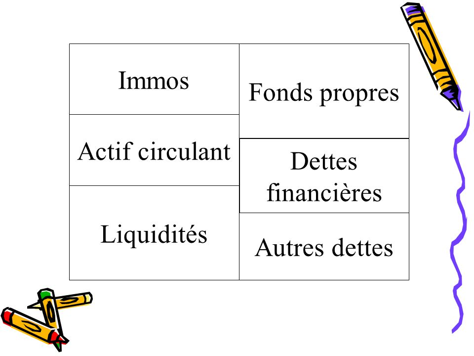 Immos Fonds propres Actif circulant Dettes financières Liquidités Autres dettes