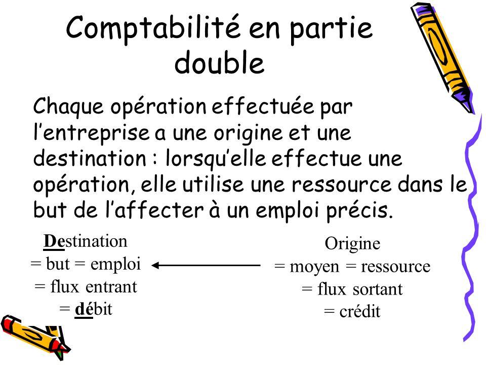 Comptabilité en partie double