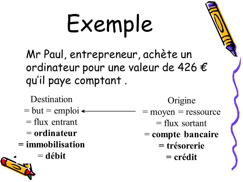 ExempleMr Paul, entrepreneur, achète un ordinateur pour une valeur de 426 € qu'il paye comptant . Destination.