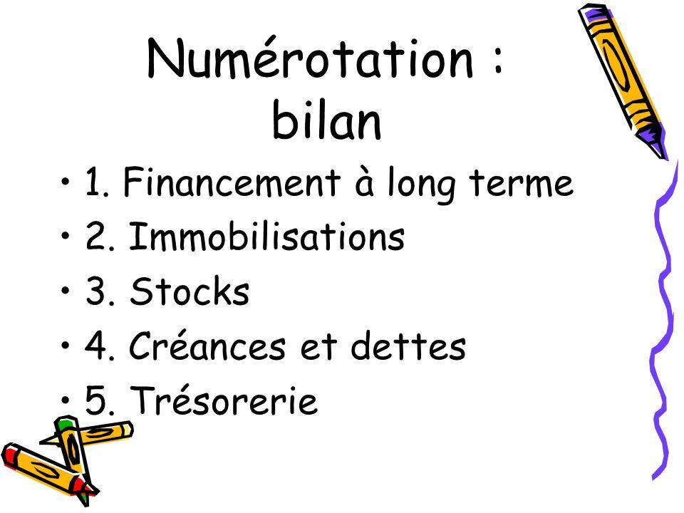 Numérotation : bilan 1. Financement à long terme 2. Immobilisations